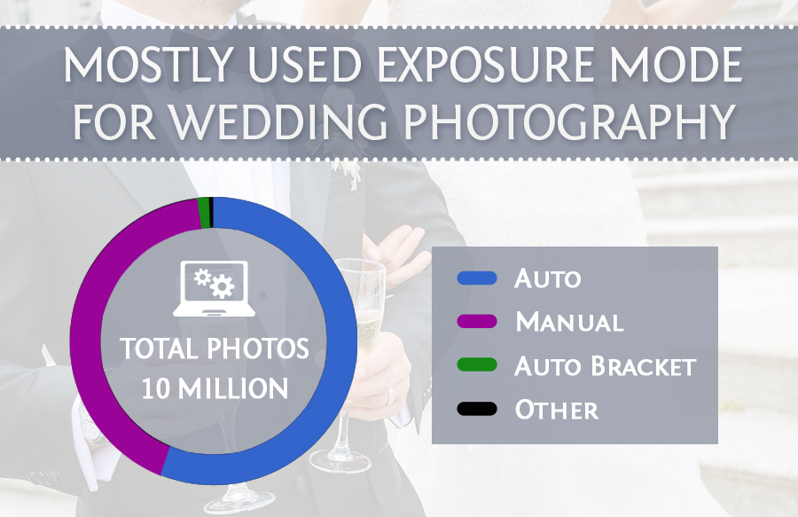 exposure best camera settings for wedding photography