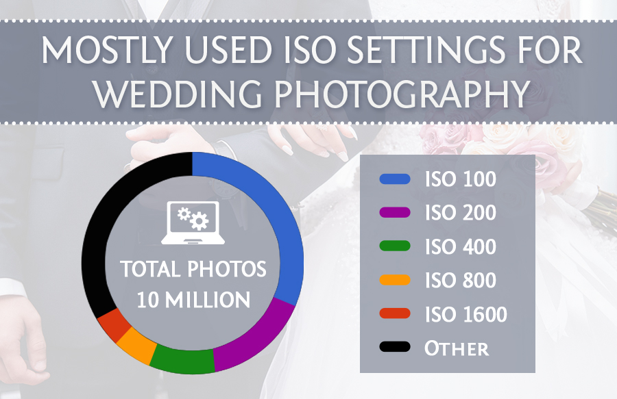 iso best camera settings for wedding photography