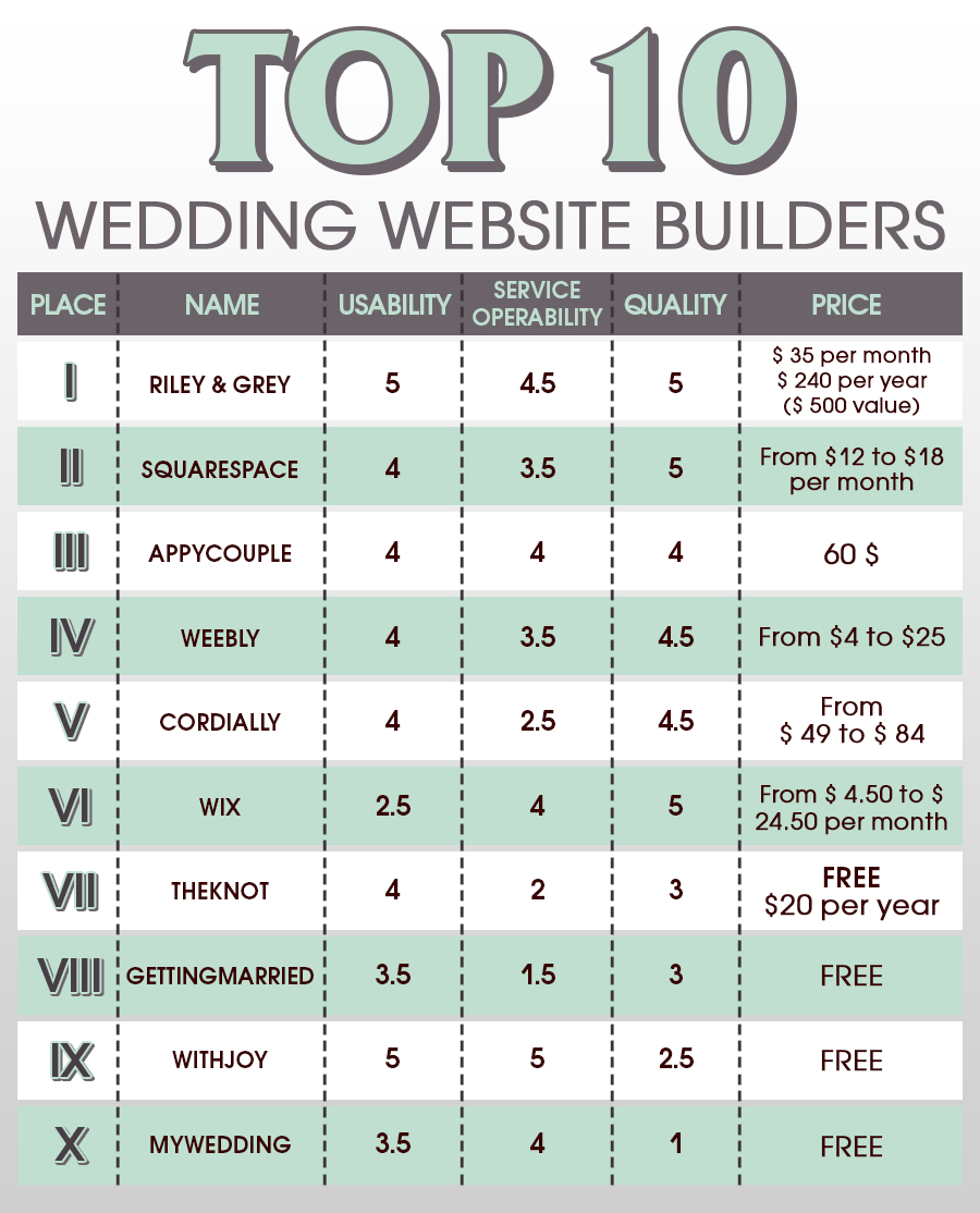 top-10-wedding-website-builder