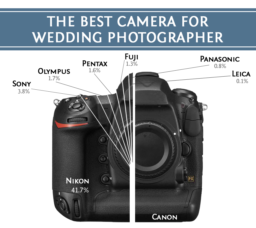 Best Camera For Wedding Photographer